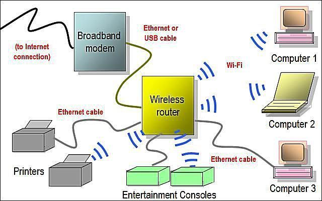 Gallery Of Home Network Diagrams  Router Access Point Diagram