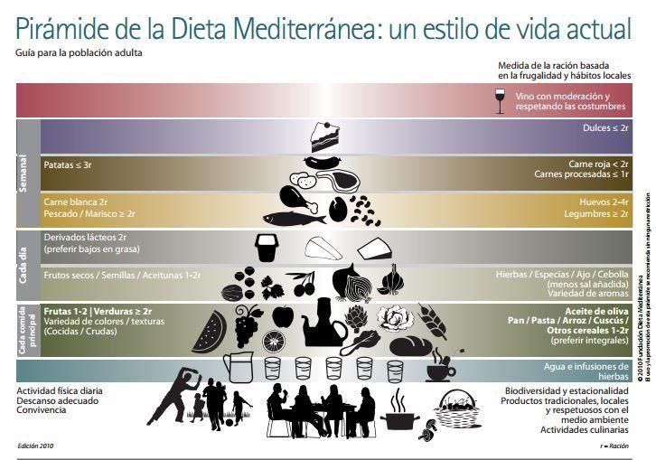 Pirámide nutricional de la dieta mediterránea actual. Infografía: Fundación Dieta Mediterránea.