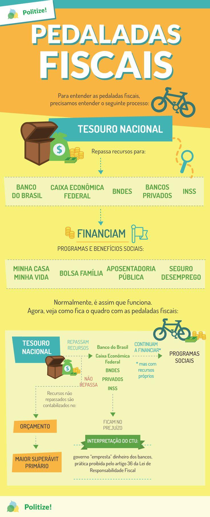 pedaladas-fiscais-infográfico-politize
