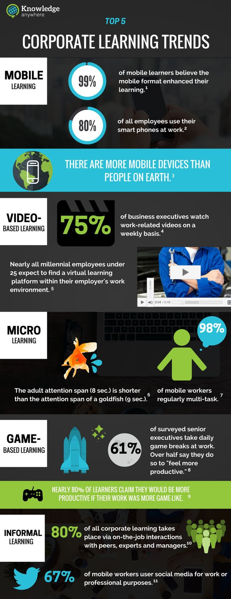 Top 5 Corporate Learning Trends for 2016