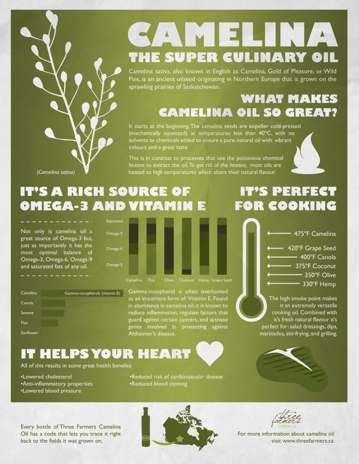 Three Farmers Camelina Oil is THE NEW SUPER OIL.  Anyone who loves health, cooking and delicious things will be tickled to have Camelina Oil as the newest addition to their kitchen pantry.  Check out this inforgaphic that shows how Camelina oil measures up nutritionally and heat stability-wise to other popular oils on the market.  Our focus and mandate: natural, traceable, transparent and value added agriculture that focuses on the Farm to Fork Movement.