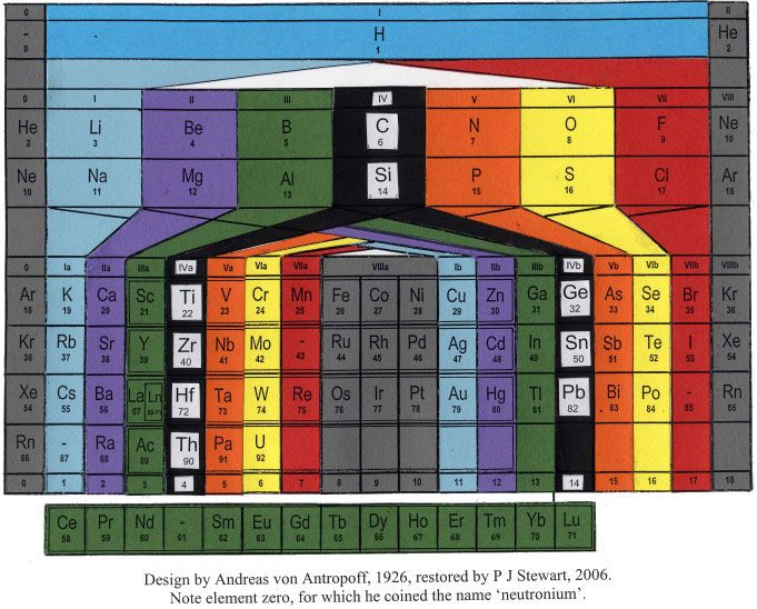Andreas von Antropoff's Periodic Table