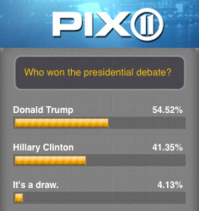 CNN awarded Hillary Clinton an overwhelming victory in the first presidential debate - but most snap polls show Trump emerged victorious.