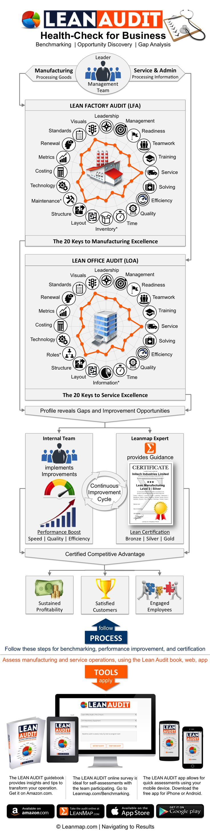 The Lean Audit is a health-check for business; an essential tool for managers and consultants to assess manufacturing and service operations based on the 20 keys to world-class operations. The Lean Audit flowchart explains the processes for operations diagnostics, performance improvement and lean certification. Insights gained will help you identify the opportunities and course-corrections that ultimately lead to higher performance levels, while gaining a competitive edge from a lean…