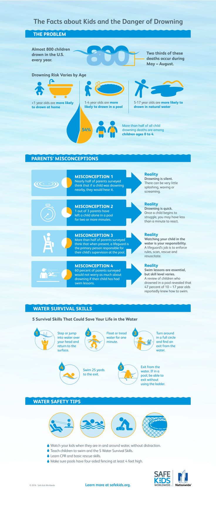 Water Safety and Persistent Misconceptions | Safe Kids Worldwide