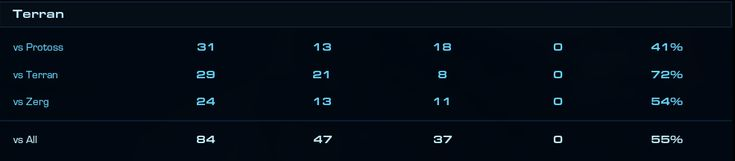 TvT winrate was 12% 3 weeks ago. Now I'm in masters :D #games #Starcraft #Starcraft2 #SC2 #gamingnews #blizzard