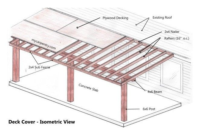 How to Attach A Patio Roof to An Existing House and 10 Fantastic Patio Roof  Ideas - HOMIVI   Covered patio plans, Diy patio cover, Patio plansPinterest