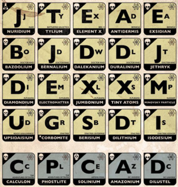 47 best Subject by Periodic Table images on Pinterest Cocktail - best of periodic table symbols list