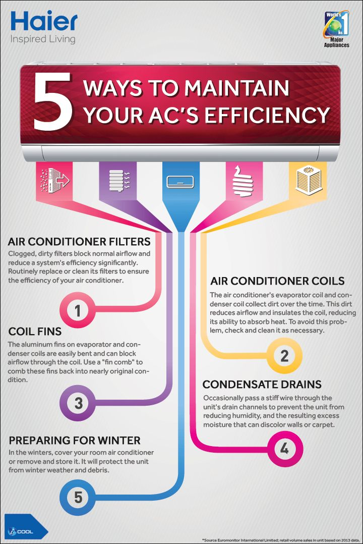 Tips to maintain your AC's efficiency over the years