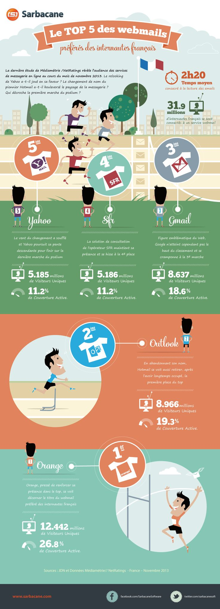 Le #webmail préféré des français ? #webmarketing #email #mailling