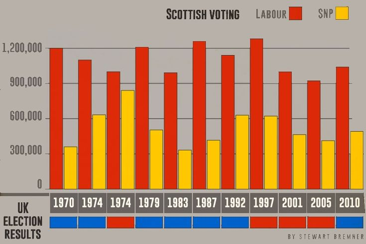 The four HIGHEST votes for the SNP returned two Labour and two Tory governments. But Scotland voted Labour all four times - the size of the SNP vote made no difference to the outcome, which was decided by English votes.