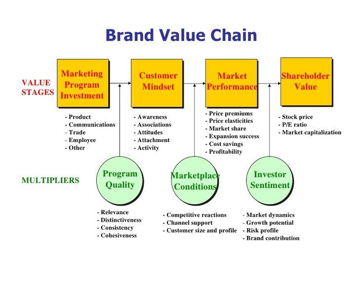 The 25+ Best Brand Management Ideas On Pinterest Marketing   Brand Manager  Job Description