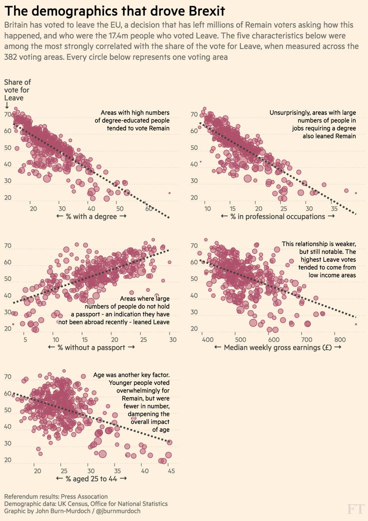 Education, professional occupations and not holding a passport were the three most strongly correlated demographic characteristics with the result in the referendum
