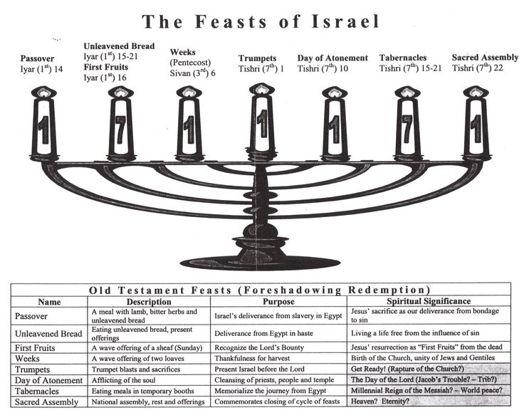 The Feasts commanded by God were designed not just for the Hebrew people, but for ALL