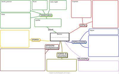 MAPPE per la SCUOLA: mappa per descrivere una nazione