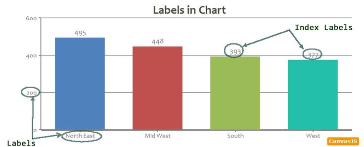 CanvasJS HTML5 Chart Label
