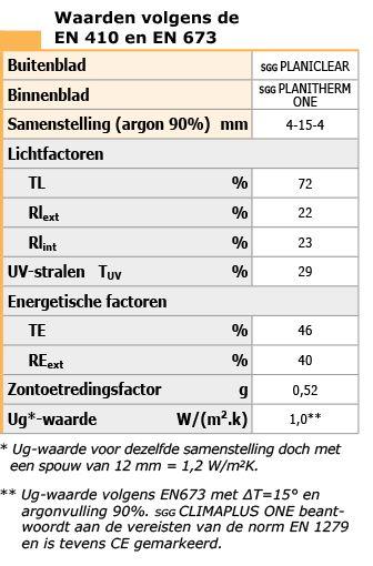 SGG CLIMAPLUS ONE® | Saint-Gobain Glass Netherlands