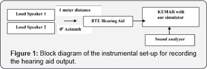 Effect of Noise Type and Signal-to-Noise Ratio on the Effectiveness of Noise Reduction Algorithm in Hearing Aids: An Acoustical Perspective by Sharath Kumar KS in Global Journal of Otolaryngology  https://juniperpublishers.com/gjo/GJO.MS.ID.555658.php