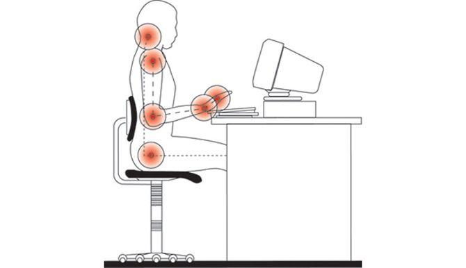 Σε μια κοινωνία στην οποία χρησιμοποιείται αρκετά ο ηλεκτρονικός υπολογιστής, η παρατεταμένη διατήρηση του σώματος σε μία στάση προκαλεί δυσφορία και κουράζει το μυϊκό σύστημα.