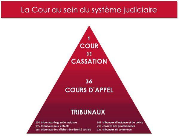 Cour de cassation (@Courdecassation) | Twitter