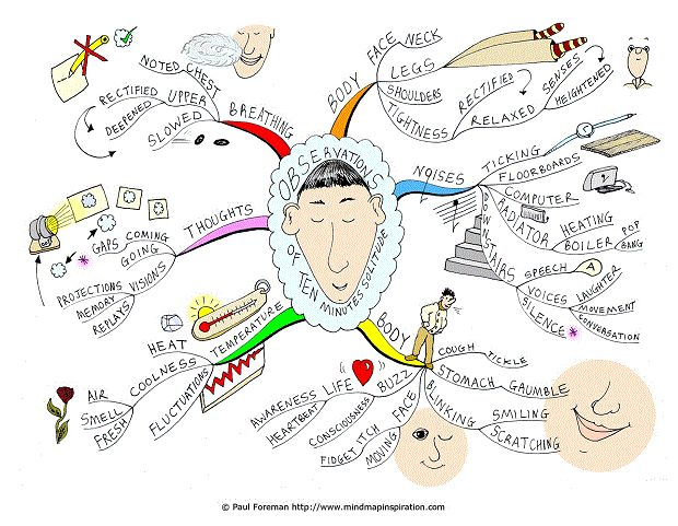 10 Minutes Solitude Mind Map created by Paul Foreman. The Ten minutes solitude Mind Map will help you to appreciate moments of solitude and how they help nurture inner peace, relaxation and calm. The Mind Map breaks down taking time out to check within and sense your body, raising your present moment awareness, checking your breathing and heightening your senses. In addition the mind map covers increasing your observation skills both internally and externally and checking body…