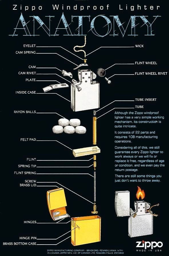 Anatomy Of Zippo Lighter Zippo Lighter Custom Zippo Lighter Zippo Original