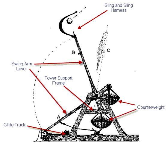 trebuchet diagram of components