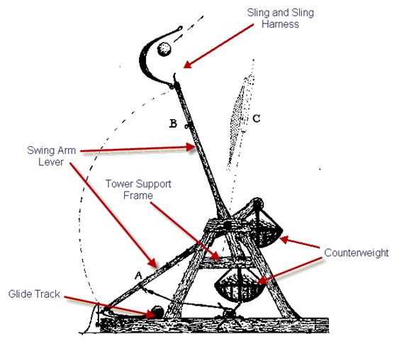 photoaltan5 trebuchet sling diagram