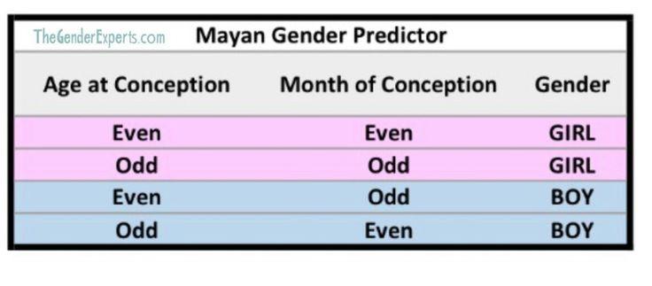 Meyan predictions