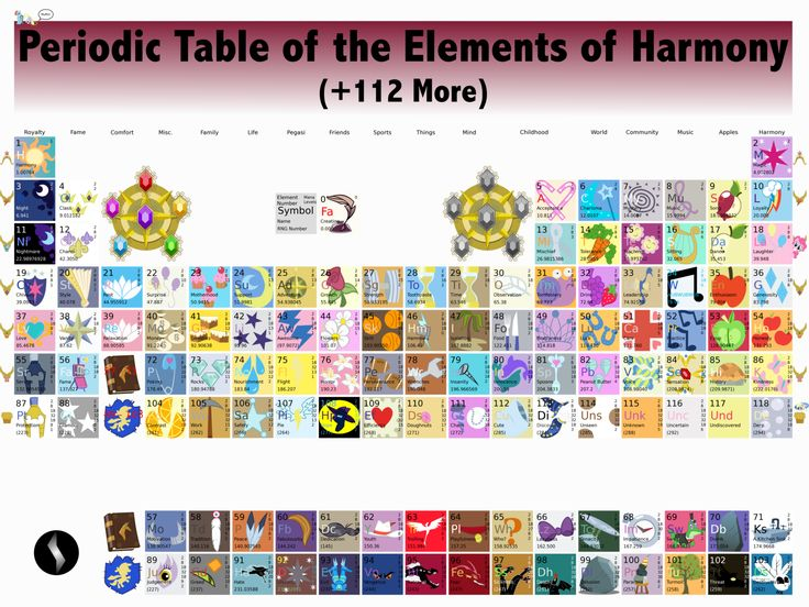 16 best perodic table of the elements images on pinterest physical periodic table of elements of harmony v beta by metalgearsamus on deviantart urtaz Choice Image