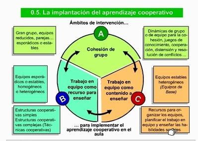 La implantación del trabajo cooperativo - APRENDER A COOPERAR PASO A PASO