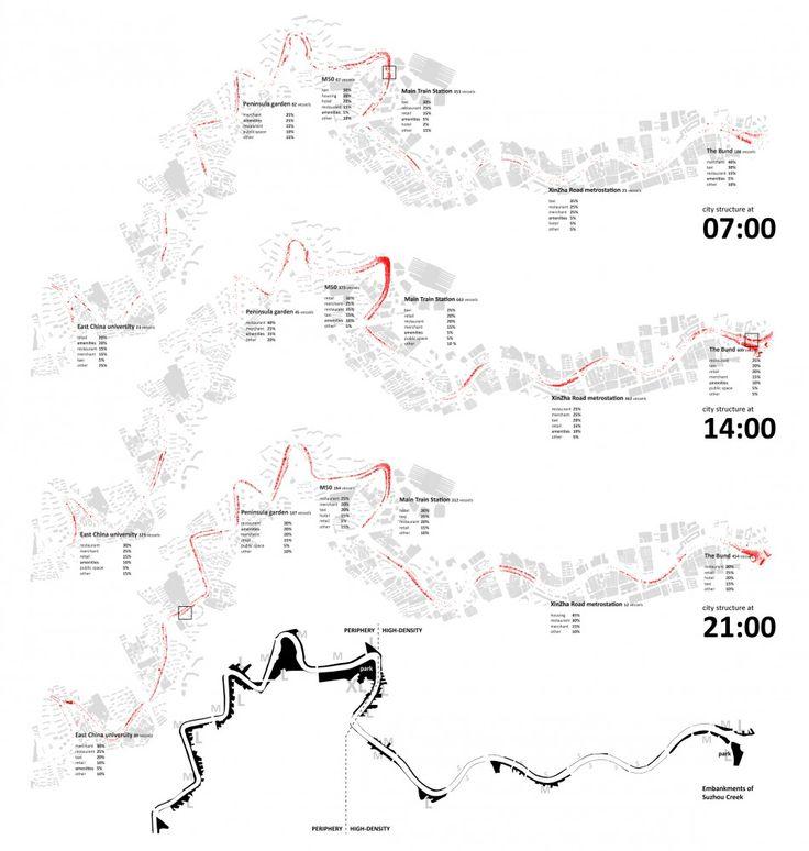 Re-thinking SuZhou Creek Winning Proposal / ohm architekti  time map diagram --