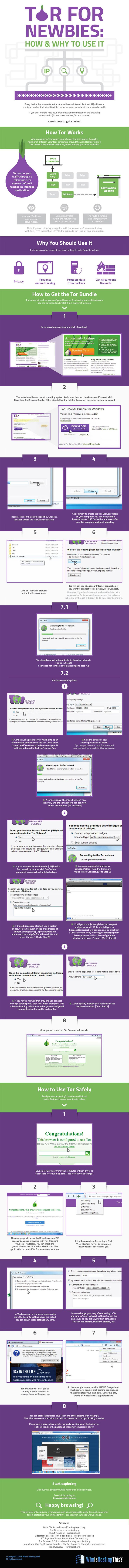 How Tor Browser Works Infographic. Topic: Deep web, dark web, darknet, internet, NSA, privacy, The Onlion Network, VPN, anonymous.