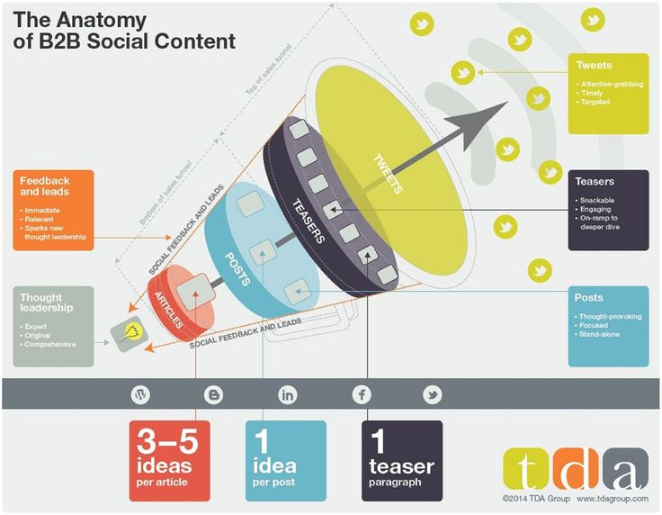 Content - Four Tips to Accelerate Sales Through the #B2B #Content Funnel : MarketingProfs Article