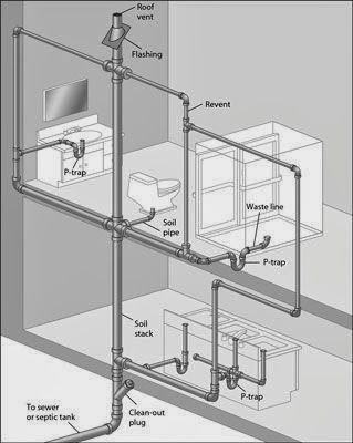 Plumbing Roof Vents - A Bed Over My Head