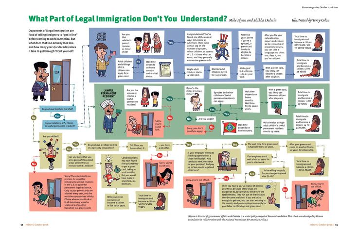 """What Part of Legal Immigration Don't You Understand?"""