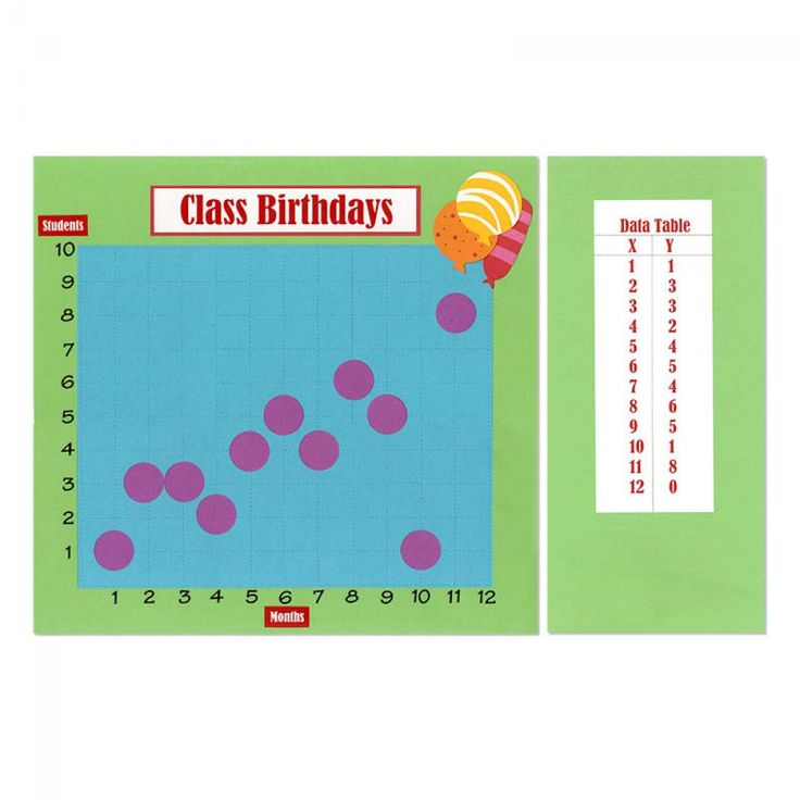 Birthday Graph: Analyzing A Scatter Plot