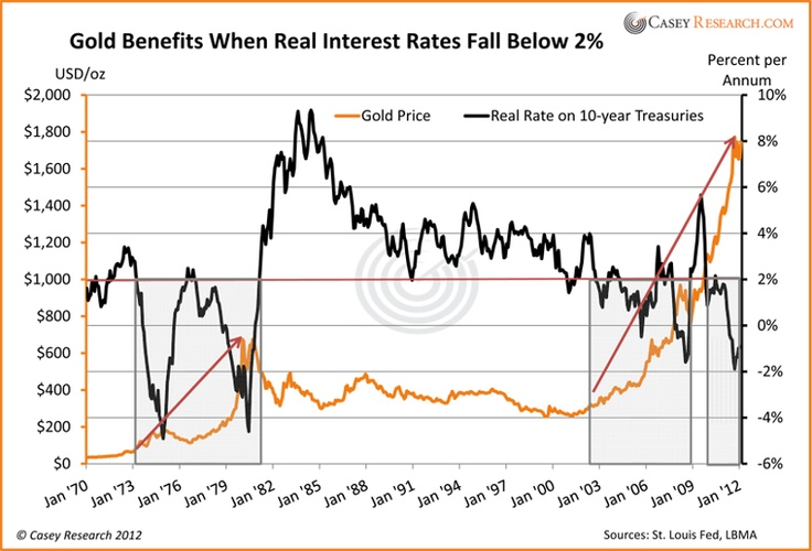 A 2% real interest rate is a trigger for movement in the Gold price.