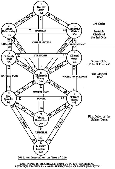 203 best Tree of life / Kabbalah images on Pinterest
