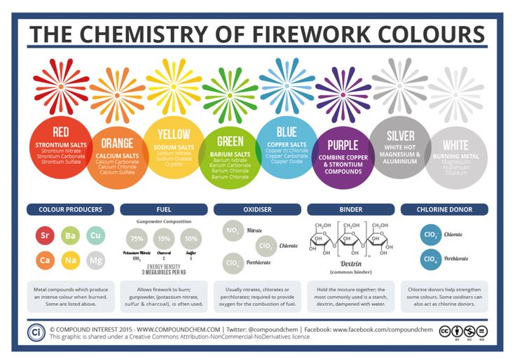 The Chemistry of Firework Colours