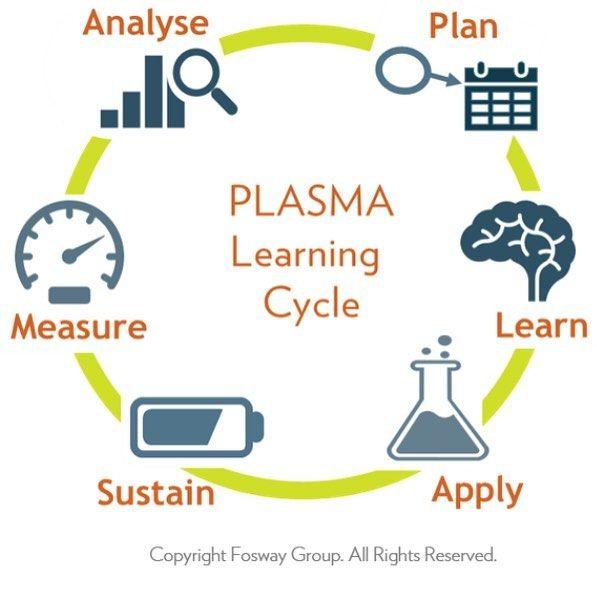 Do you do PLASMA learning? Marketing Game on POINT! . . . . . #MarketingGameOnPoint #Cool #Nerdy #Learning #Plasma #InstructionalDesign #CorporateLearning