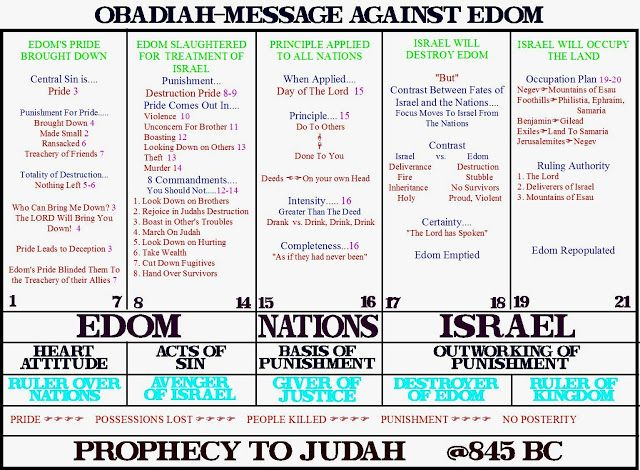Obadiah: Death to Edom! | Obadiah | RayStedman.org