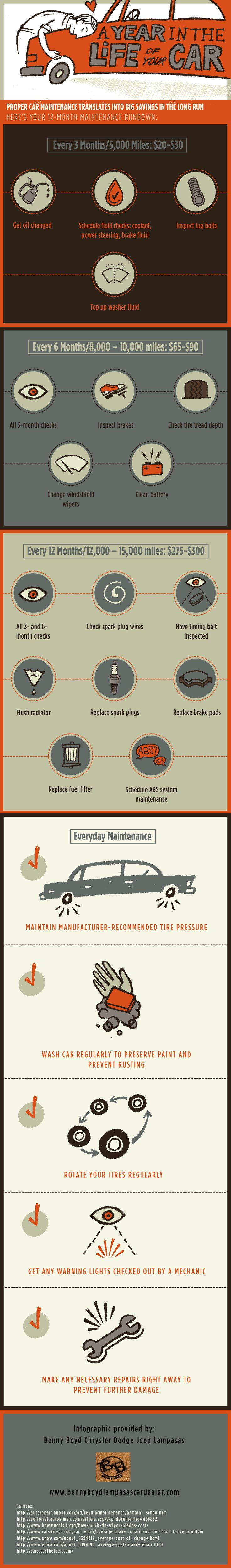 How often should you schedule fluid checks for your car? Every 3 months or 5,000 miles you should have the oil changed, inspect lug bolts, and check your car's fluids. Click on this infographic to learn more about car maintenance recommendations.