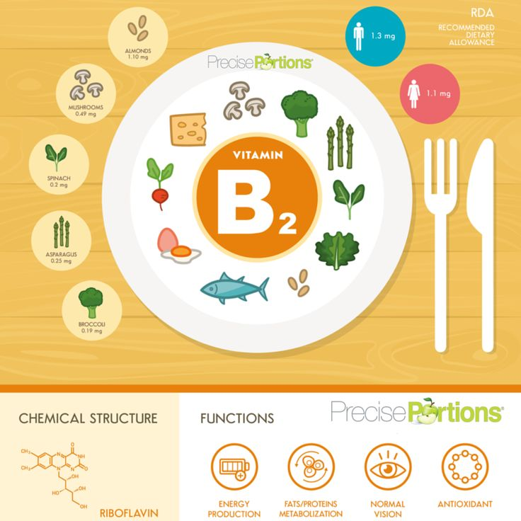 Vitamin B2 (Riboflavin) works as an antioxidant and takes part in metabolic processes. Don't forget to eat your greens, eggs, fish and more  ‪Precise Portions‬