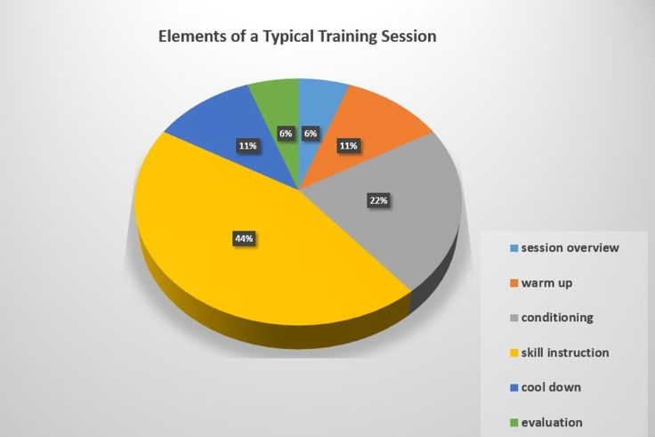elements to be considered when designing a training session chart