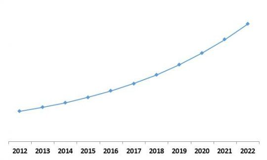 Managed Security Services Growth Trend, 2013-2022