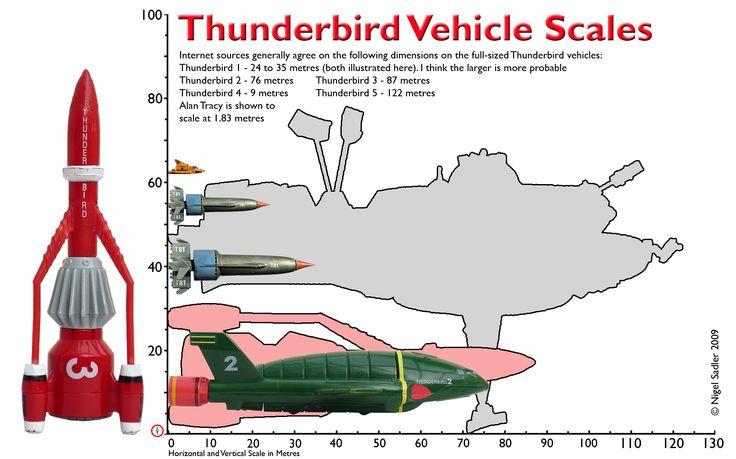 Scaled_Thunderbirds.jpg (JPEG Image, 1749×1092 pixels) - Scaled (60%)