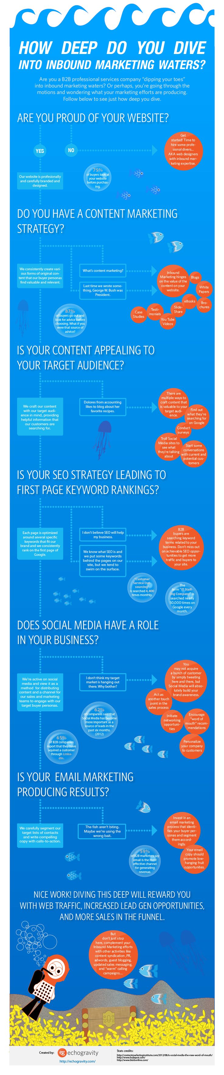 How Deep Do You Dive into Inbound Marketing Waters? [Infographic]