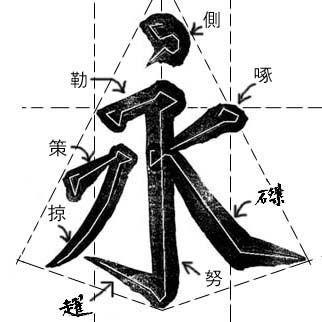 서예 운필법에 대한 이미지 검색결과