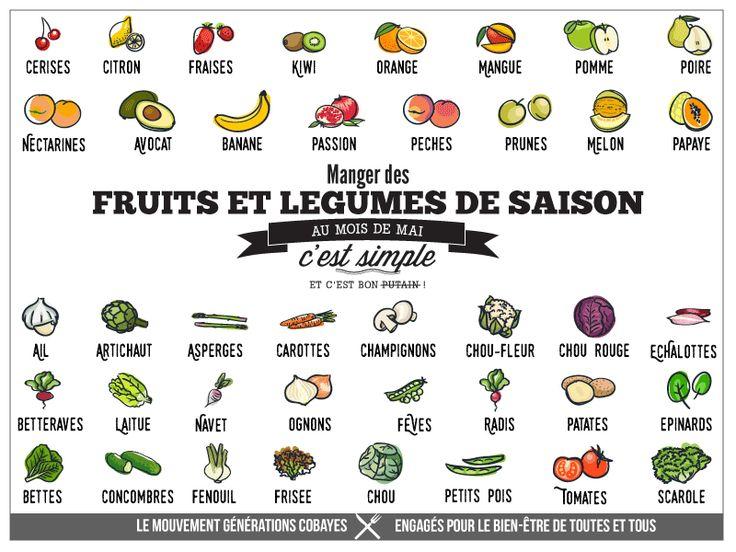Fruits et légumes du mois de mai | Générations Cobayes